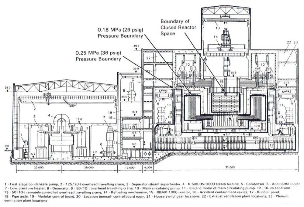 Cross section of the power plant
